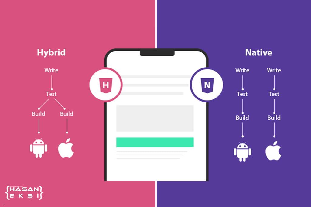 Mobil Uygulamalarda Hibrit ve Native Nedir ? Farkları Nelerdir ?